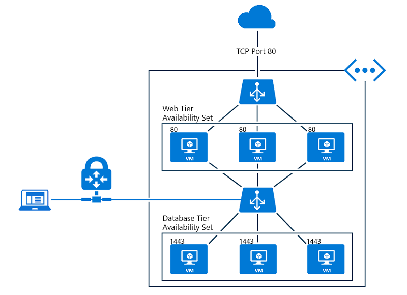 Addendum of Azure Load Balancer and NSG Rules